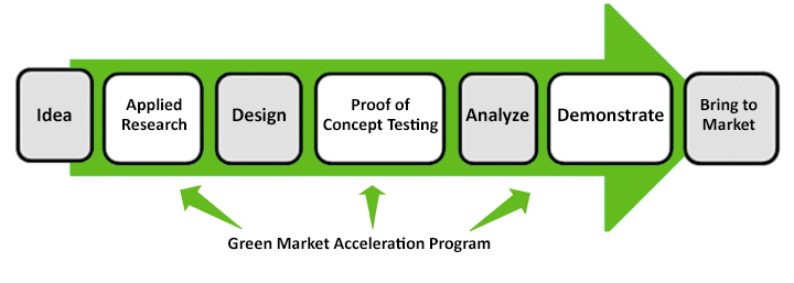 Green Market Acceleration Program process flow from left to right includes these phases of the program: 1) idea 2) applied research 3) design 4) proof of concept testing 5) analyze 6) demonstrate 7) bring to market.