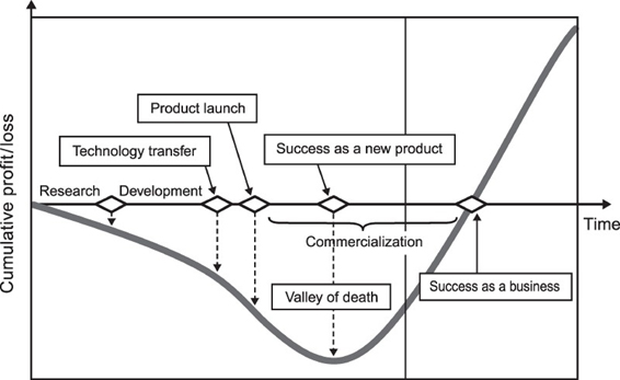 A cumulative profit and loss graph that demonstrates the movement through these phases: 1) research 2) development 3) technology transfer 4) product launch 5) commercialization 6) success as a new product 7) success as a business