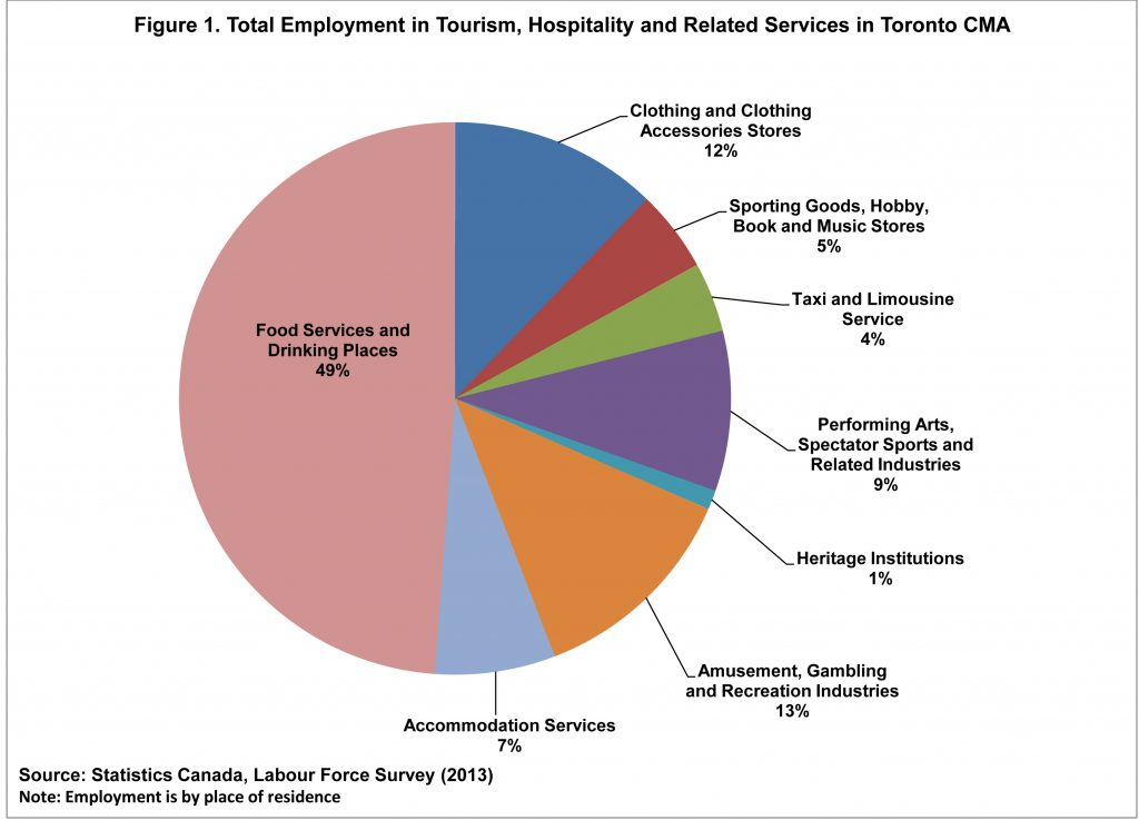 Figure 1. Total Employment in Tourism, Hospitality and Related Services in Toronto CMA