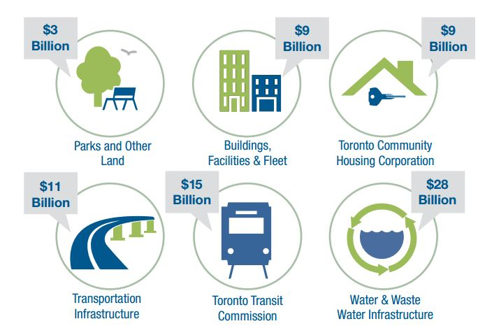 The City's assets support the many services that the City delivers.