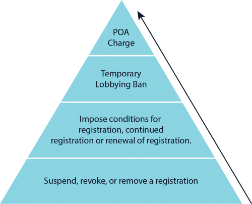 Image file depicts the Lobbyist Registrar's escalating approach to non-compliance enforcement in the form of a pyramid with four levels. The lowest level of the pyramid shows the Registrar can suspend, revoke or remove a registration from an offending lobbyist. The next higher level indicates that the Registrar may impose conditions for registration, continued registration or renewal of registration. The third level up indicates that the Registrar may implement a temporary lobbying ban. The topmost action of the pyramid relays how the Lobbyist Registrar can prosecute breaches of the Lobbying By-law under the Provincial Offences Act.