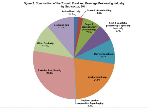 Fast Food Industry Effect On Economy