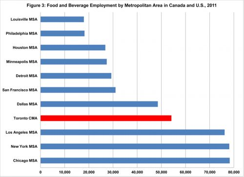 Food Processing Jobs Toronto