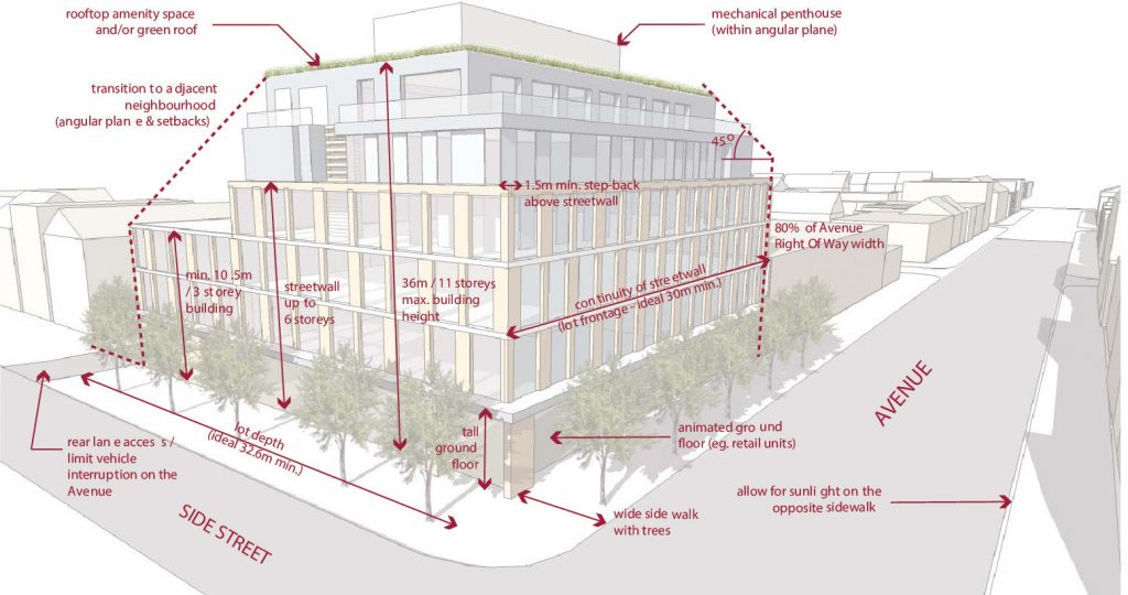 Key components of the 2010 Mid-Rise Building Performance Standards