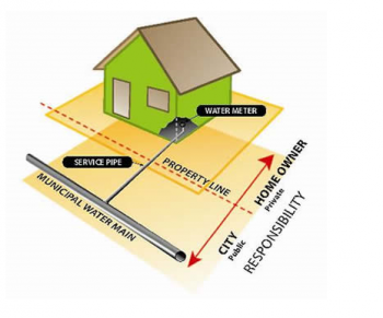 Illustration of of a house and which sections of the underground water pipe the City owns and what is privately-owned.