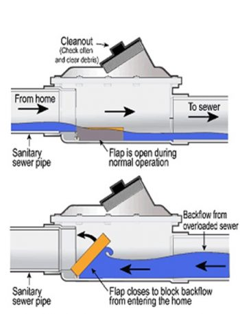 Two images of a backwater valve: one where the flap in the valve is open during normal operation and one where it is closed to block backflow from entering the home.