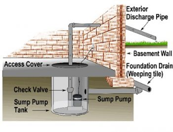 How To Prevent Basement Flooding City Of Toronto