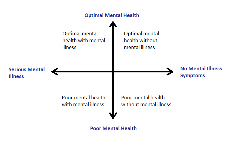 Image showing mental health continuum