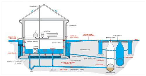 A complex diagram showing the plumbing system in a home. It shows the bathroom, basement as well as the system underneath the home. Water is entering the home via the external ground around the home, and leaving the home through a sanitary sewer.