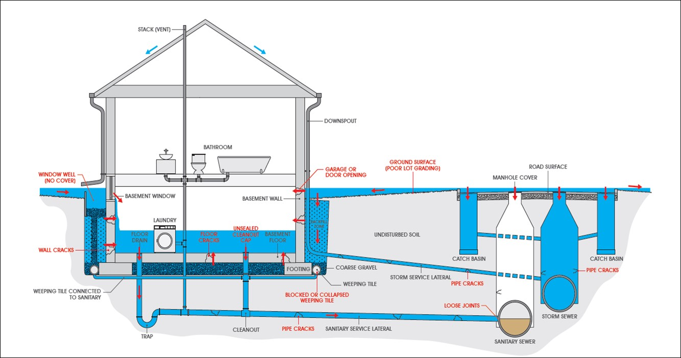 How to prevent basement flooding city of toronto for House sewer drainage system