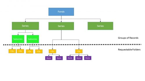 Hierarchy of archival records: fonds, series, subseries, file, and item.