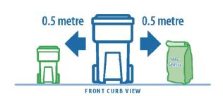 Proper set out of bins and yard waste bag with bins facing the street and 0.5 metres between bins and yard waste.