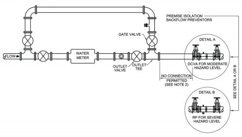 Complex image showing were Double Check Valve Assembly and Reduced Pressure Principle Assembly devices should be installed along the water meter. The image shows the direction of flow of water, the gate vale, outlet valve, outlet tee and devices placed at the end of the water meter.