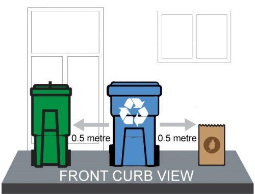 Recycle bin, green bin and yardwaste to be placed 0.5 metres between bins