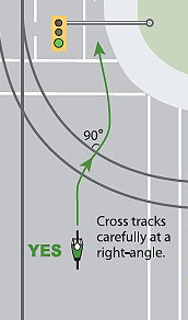 graphic of a cyclist crossing a streetcar track at a ninety degree angle