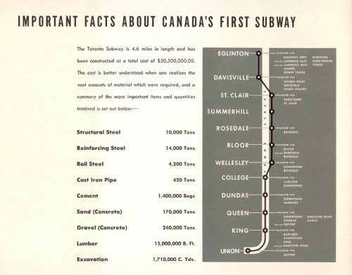 Important facts about the subway