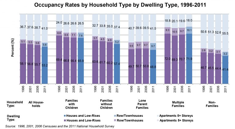 Occupancy Rates by Household Type by Dwelling Type 1996 - 2011.