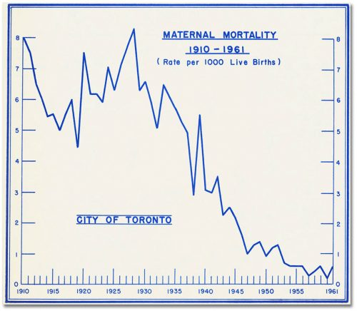 Graph shows maternal mortality reducing from 8 per 1000 births in 1910 to .5 in 1961.