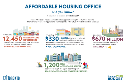 Affordable Housing Office 2018 Budget Infographic