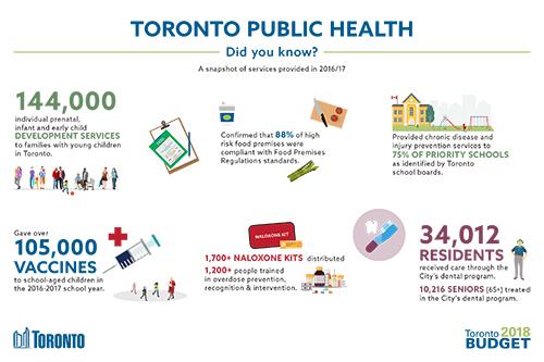 Toronto Public Health 2018 Budget Infographic