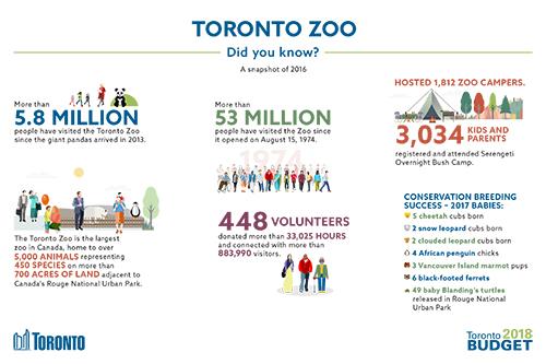 Toronto Zoo 2018 Budget Infographic