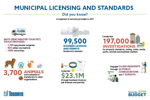 Municipal Licensing and Standards 2018 Budget Infographic