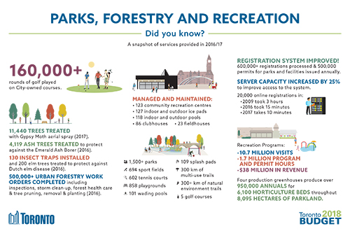 Parks, Forestry and Recreation 2018 Budget Infographic