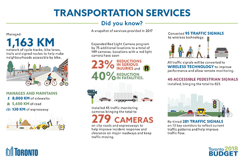 Transportation Services 2018 Budget Infographic