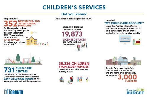 Children's Services 2018 Budget Infographic