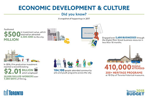 Economic Development & Culture 2018 Budget Infographic
