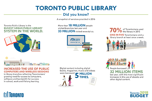 Toronto Public Library 2018 Budget Infographic