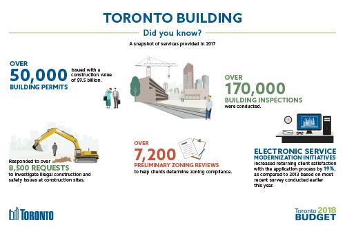 Toronto Building 2018 Budget Infographic