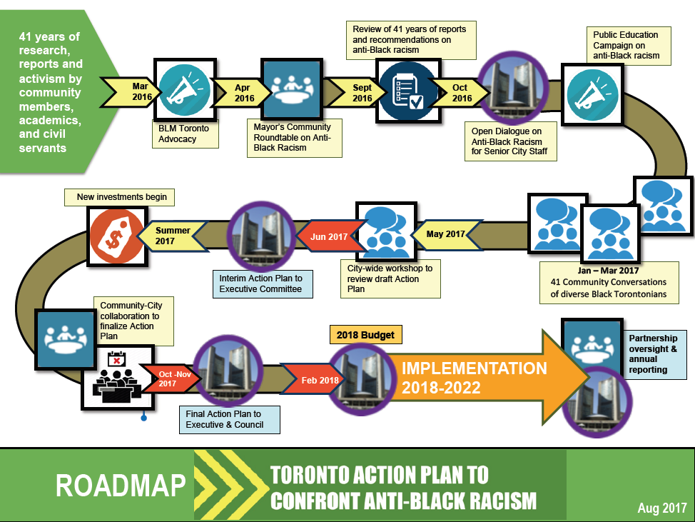 Roadmap for the Toronto Action Plan to Confront Anti-Black Racism