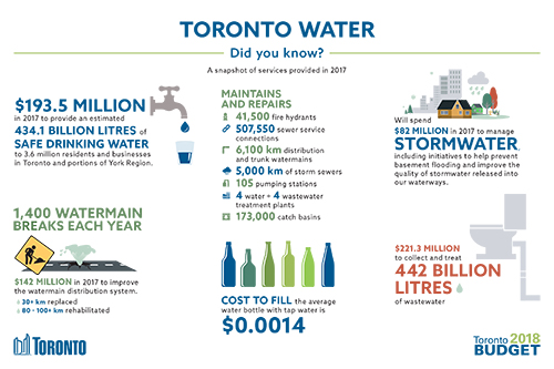 Toronto Water 2018 Budget Infographic