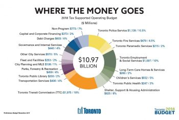 Pie chart showing where the 2018 tax supported operating budget will go: with the most (at 18%) going to the Toronto Transit Commission, and the least (at 1%) going to City Planning and Municipal Licensing & Standards