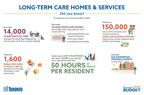 Long-Term Care Homes & Services Budget 2018 Infographic
