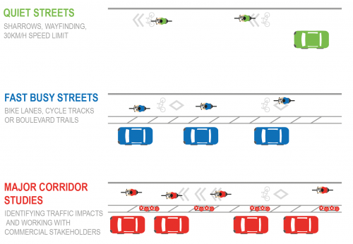 Graphic of how cycling infrastructure looks on quiet streets, fast busy streets, and major corridor studies