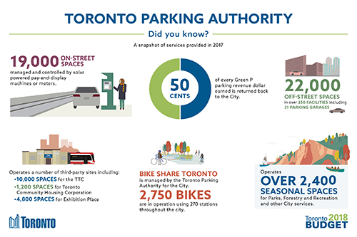 Toronto City Budget 2018 rate supported budget infographic displaying the services that Toronto Parking Authority including, management of on-street parking spaces and the bike share program in Toronto
