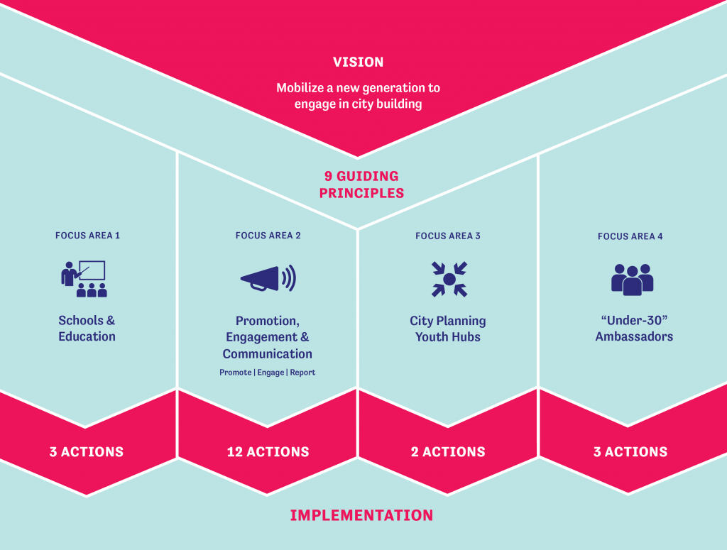 Diagram showing vision, 9 guiding principles, 4 focus areas including Schools & Education, Promotion Engagement & Communication, City Planning Youth Hubs and Under 30 Ambassadors, and lastly Implementation