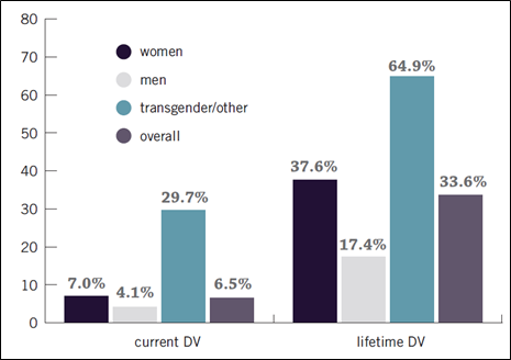 Domestic Violence Prevalence and Gender Chart