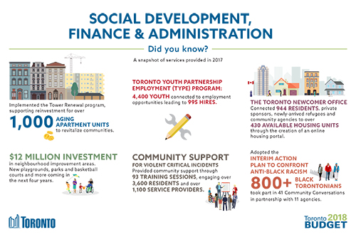 Social Development, Finance & Administration 2018 Budget Infographic