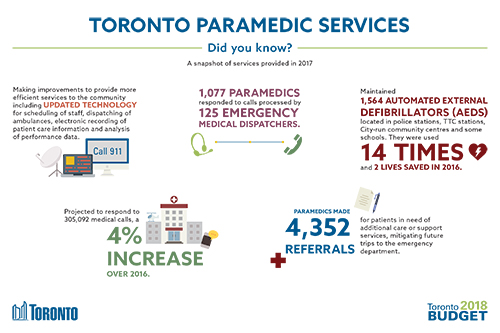 Toronto Paramedic Services 2018 Budget Infographic