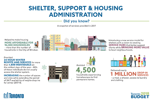 Shelter, Support & Housing Administration 2018 Budget Infographic