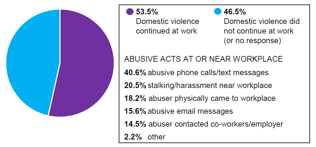 Domestic Violence in the Workplace pie chart