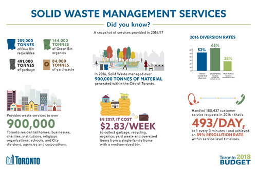 Solid Waste Management Services 2018 Budget Infographic