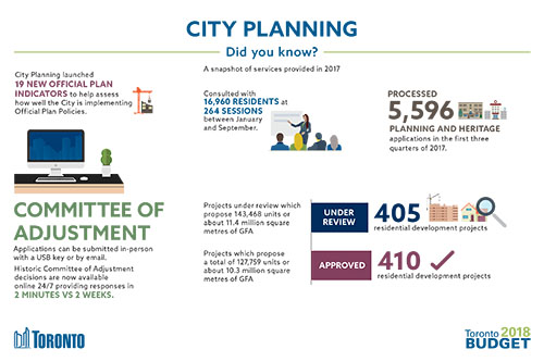 City Planning 2018 Budget Infographic