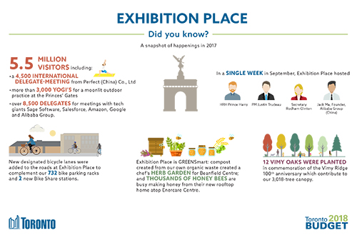 Exhibition Place 2018 Budget Infographic