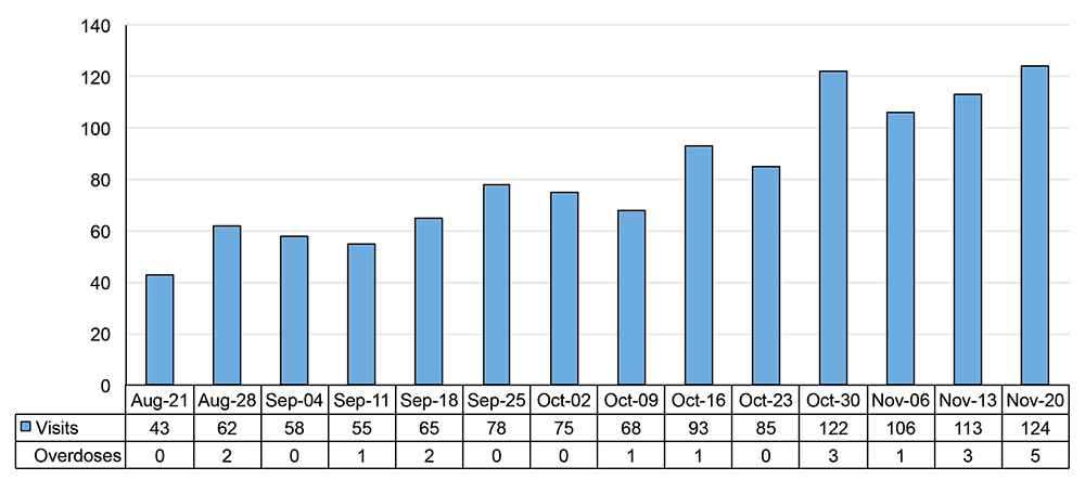 Graph showing weekly visits to the interim supervised injection services, The Works, August 21 to November 25, 2017