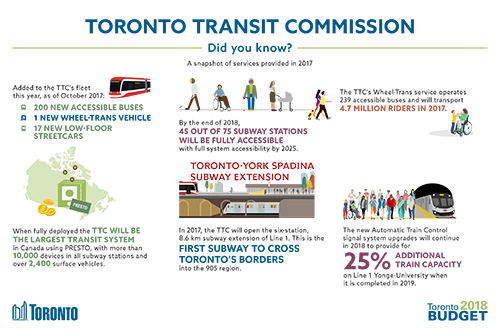 Toronto Transit Commission 2018 Budget Infographic
