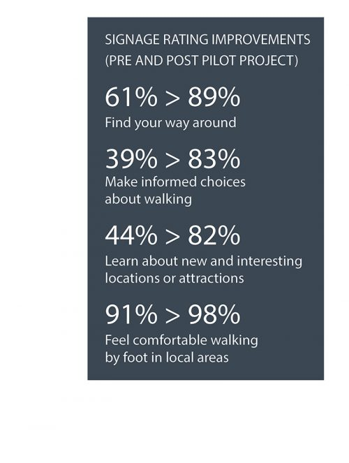 "Image of signage rating improvements (pre and post pilot project): ""Find your way around"" changed from 61% to 89%; ""Make informed choices about walking"" changed from 39% to 83%; ""Learn about new and interesting locations or attractions"" changed from 44% to 82%; and ""Feel comfortable walking by foot in local areas"" changed from 91% to 98%."